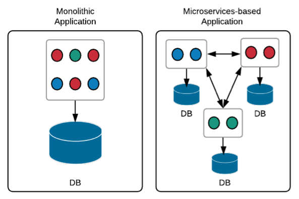 Monolithic_and_microservices_based_architectures.png