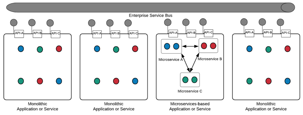 Service_bus_connecting_SOA_and_microservices_based_applications.png