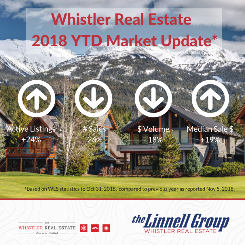Oct 2018 - Whistler Market Update.png