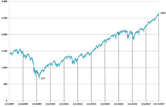 *S&P 500 Index excludes dividends. Past performance of the S&P 500 Index is no guarantee of future performance.