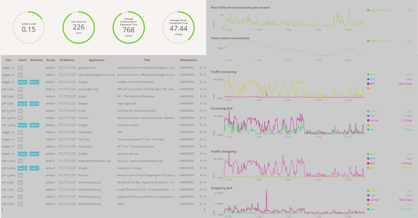 Monitor Your Network's Health - If you're looking for network information in addition to user tracking, check out our Live Status Dashboard. Here you'll find information about the state of your network at a glance.