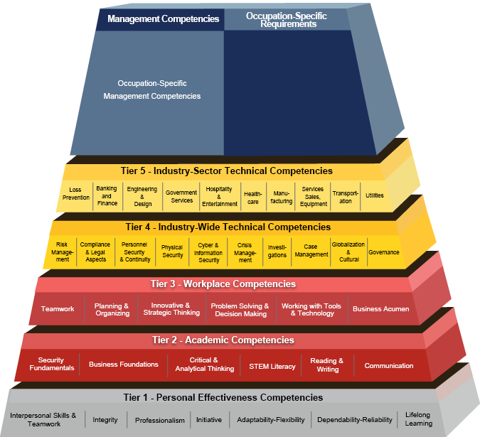 Enterprise Security Competency Model
