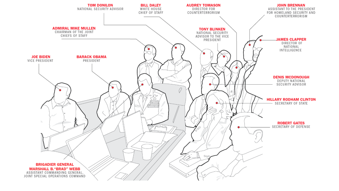 SITUATION ROOM_diagram list of people.png