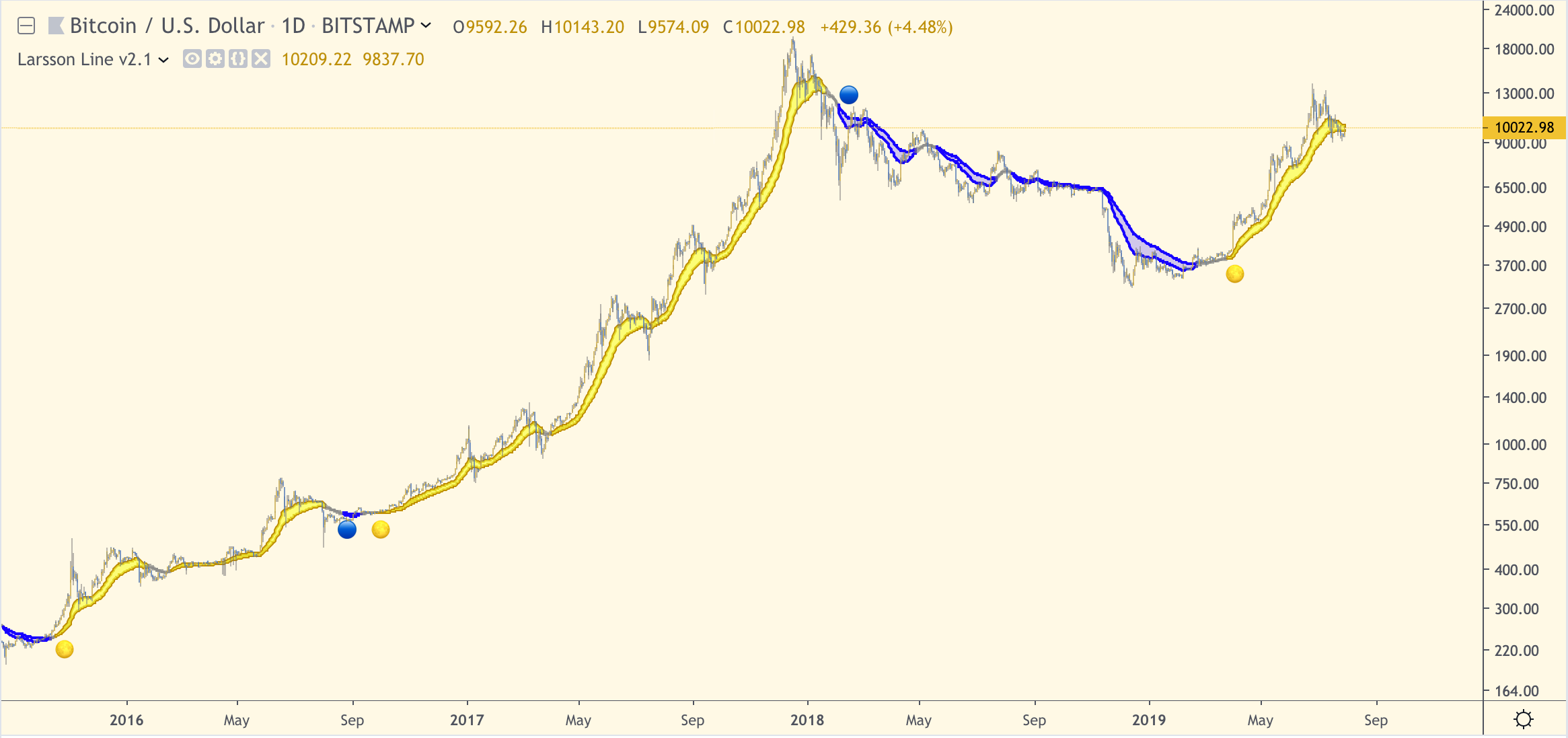 Example, Bitcoin BTC: Following the technique outlined in the course gave 156 x return, with relatively low risk.