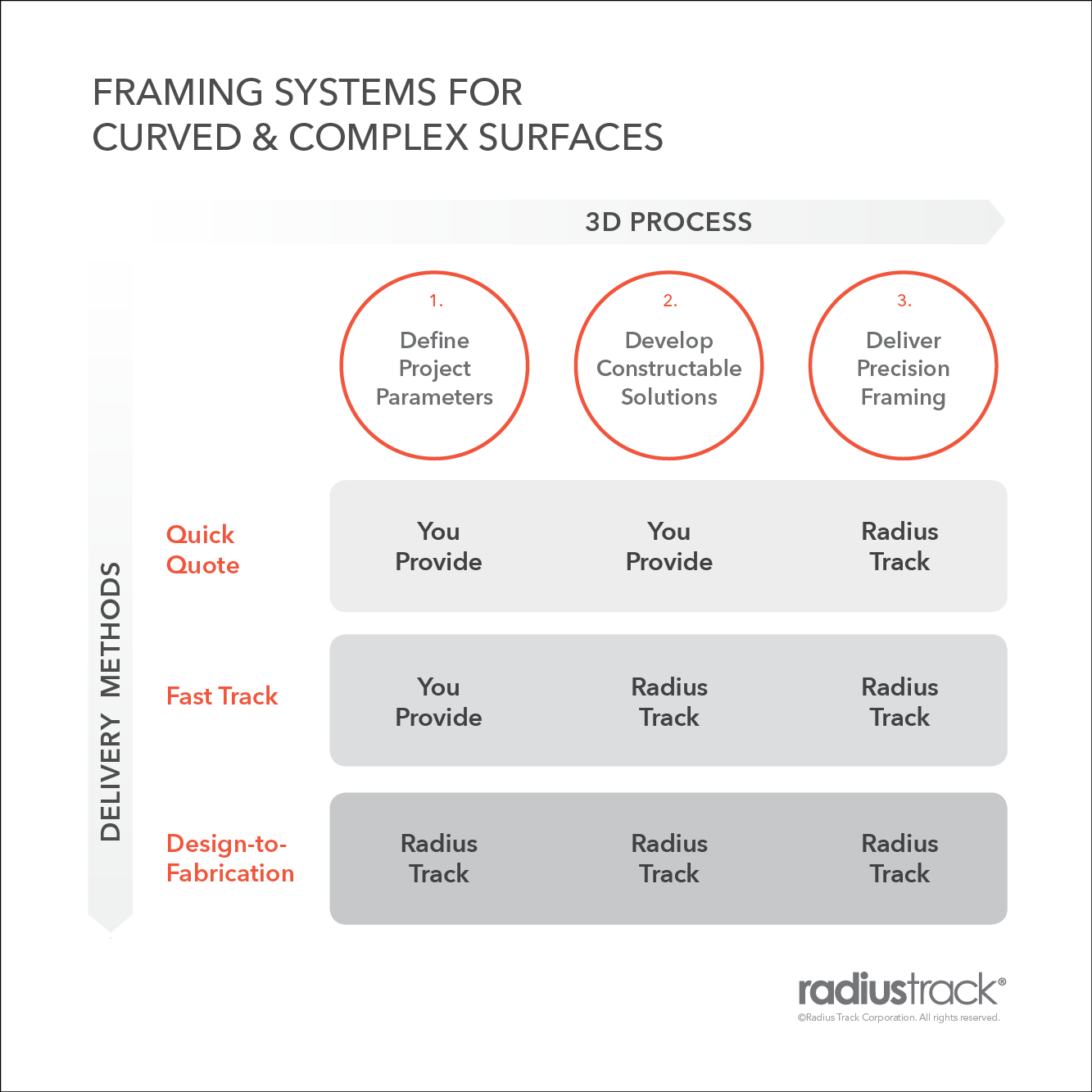 Radius-Track-Process-and-Delivery-Methods-Matrix.png