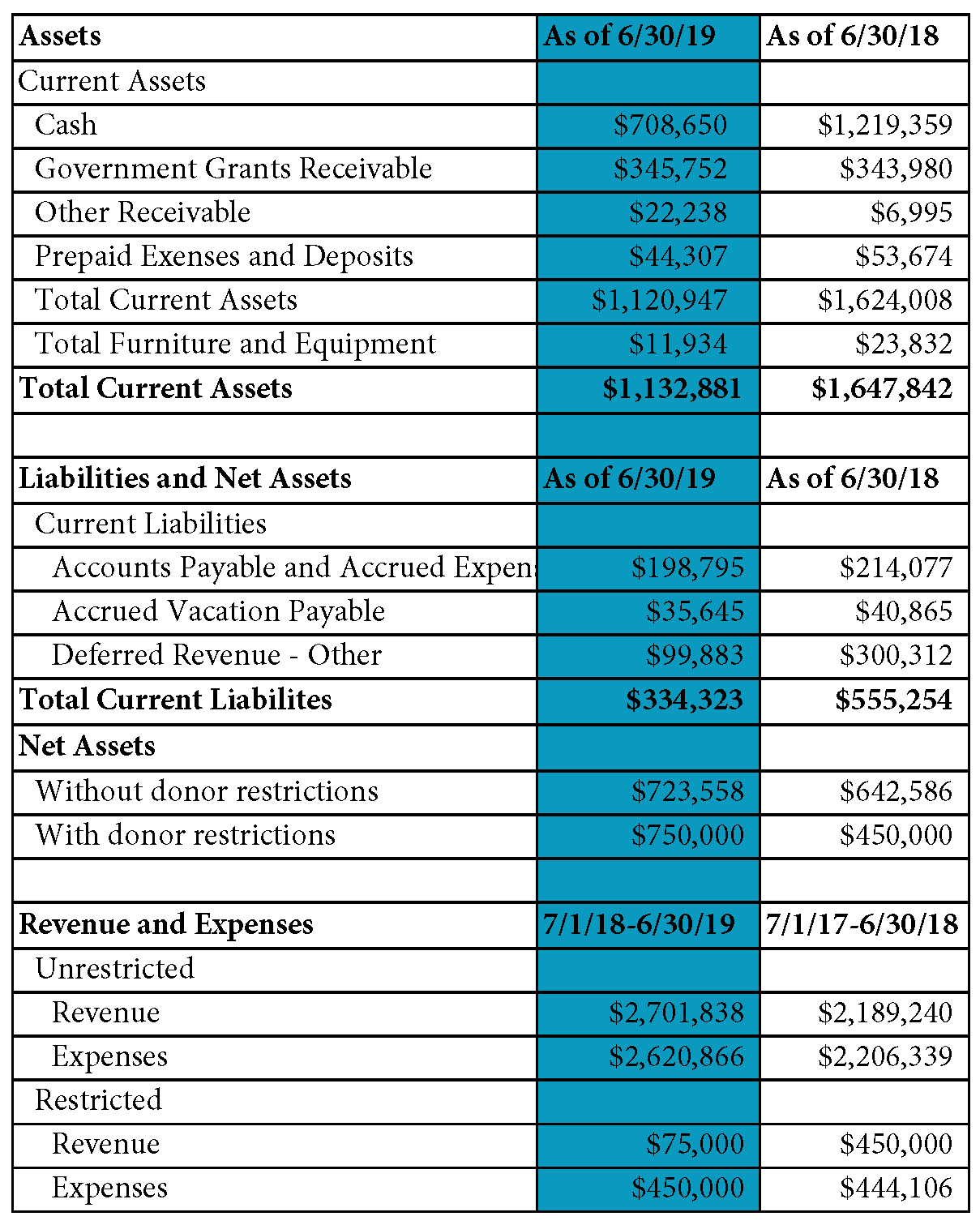 Formatted_2018-19 Fiscal info for annual report-10-31-19.png
