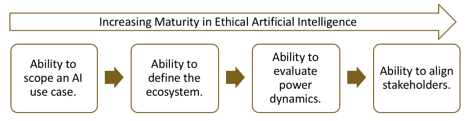 Figure 5: Possible Stages of Maturity in Ethical AI