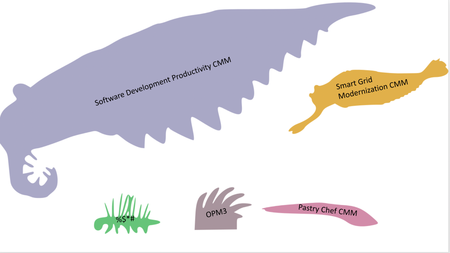 Figure 2: Evolving from a Cambrian-like explosion of development frameworks in the 1990's, today there are many kinds of capability maturity models, including most recently one for developing and using AI ethically (the E-AIMM).
