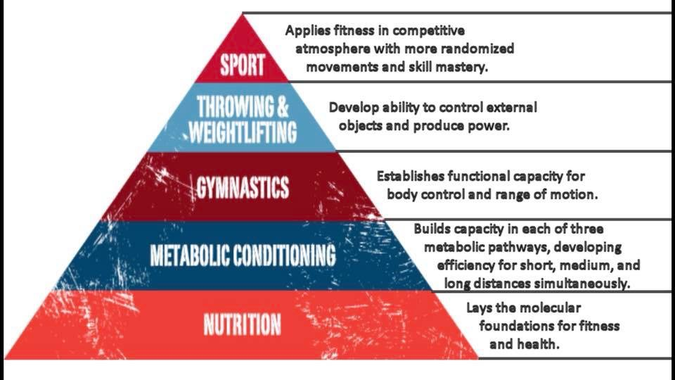 Notice the foundation of any wellness program starts with a great foundation. Wellness is more than eating and exercise, Its a life change.