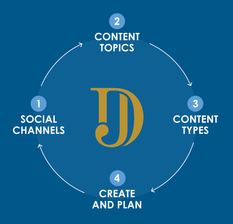 Social-Media-Strategy-Jamar-Diggs