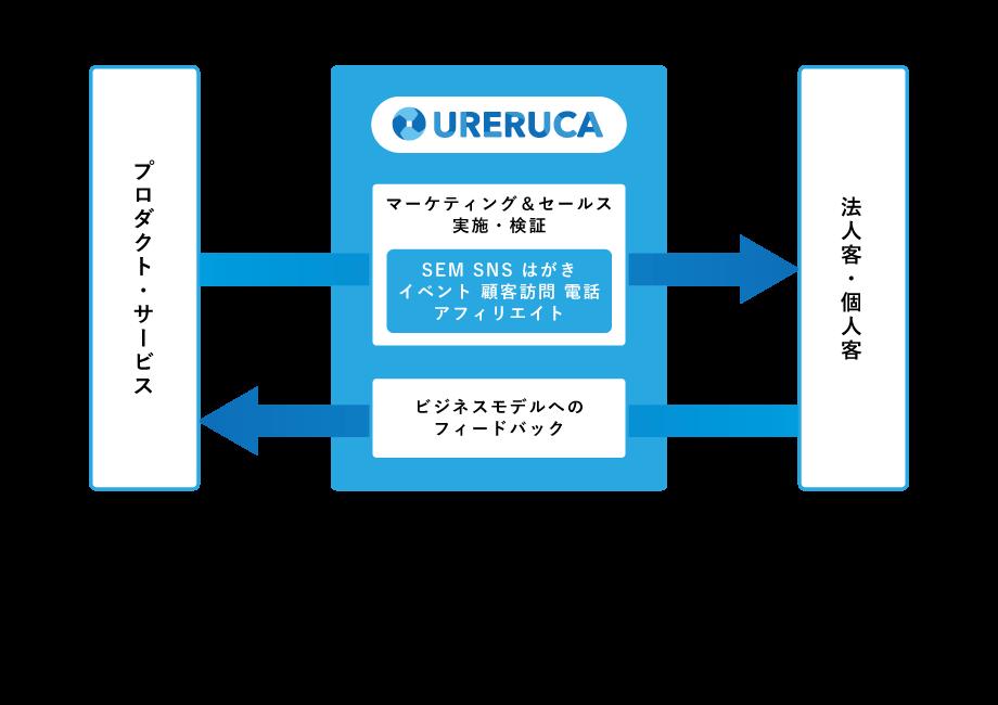 ureruca-pic-概要.png