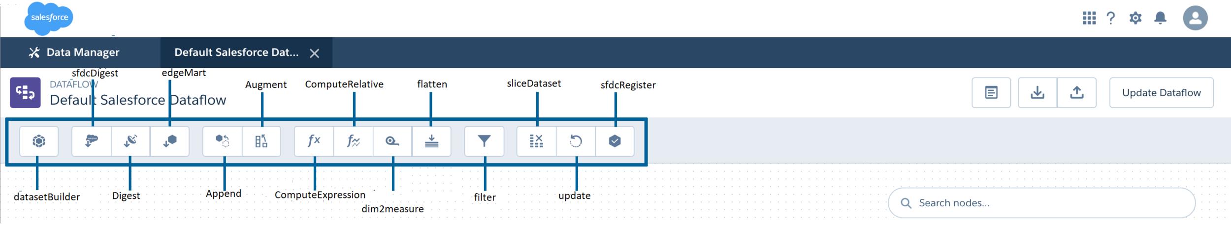 DataflowTools