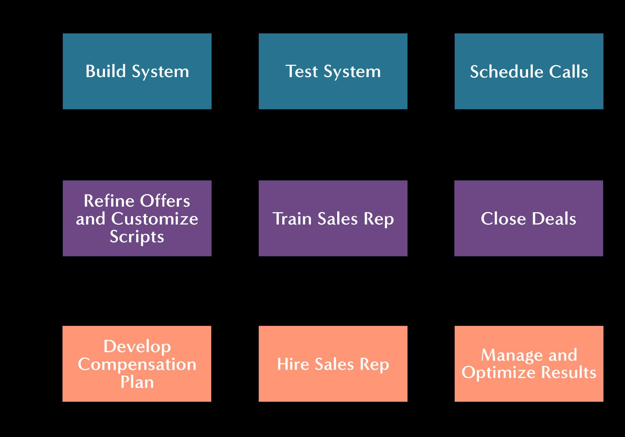 SalesSystem.png