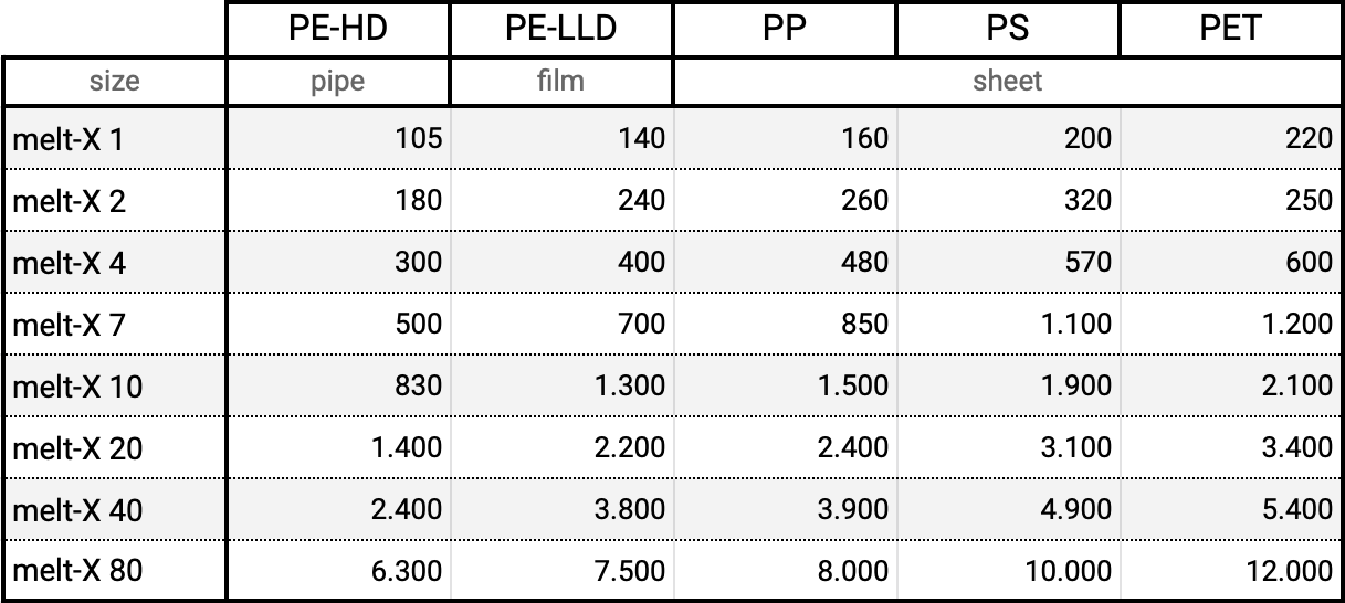 Table: application, size and max. throughput in kg/h