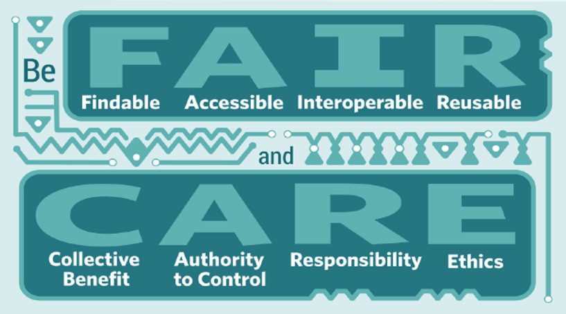 A macro-graphic of the FAIR (FIndable, Accessible, Interoperable, Reusable) and CARE (Collective Benefit, Authority to Control, Responsibility, Ethics) Principles for collecting data for ethical machine learning.