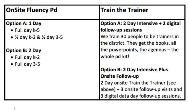 ONSITE PD AND TRAIN THE TRAINER INFO
