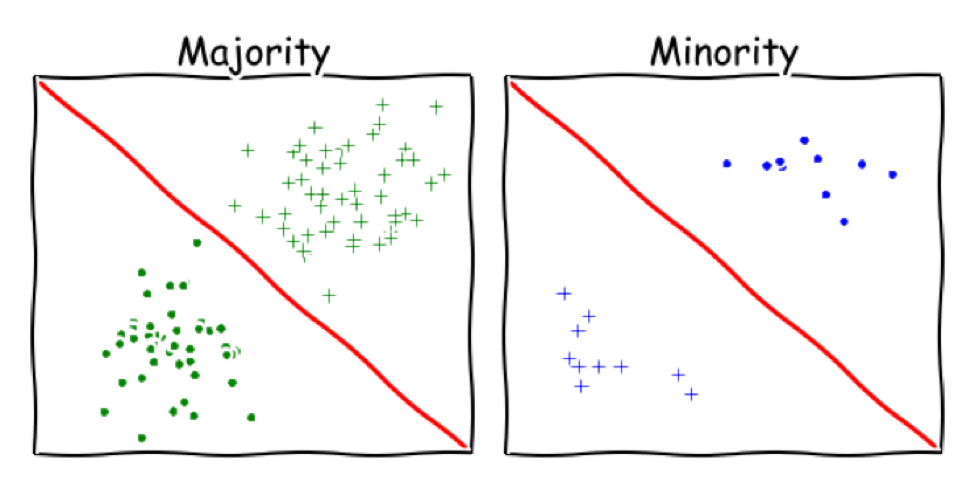An illustration from a Moritz Hardt Medium post demonstrating how the same classifier can produce inverse outcomes for two groups