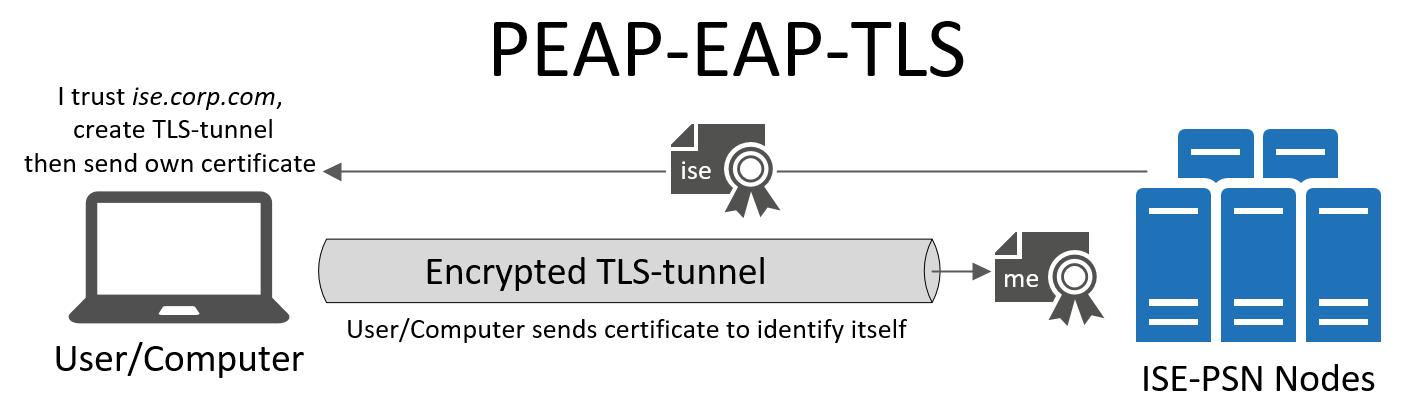 Eap Tls Vs Peap Mschapv2 Which Authentication Protocol Is Superior Security Boulevard