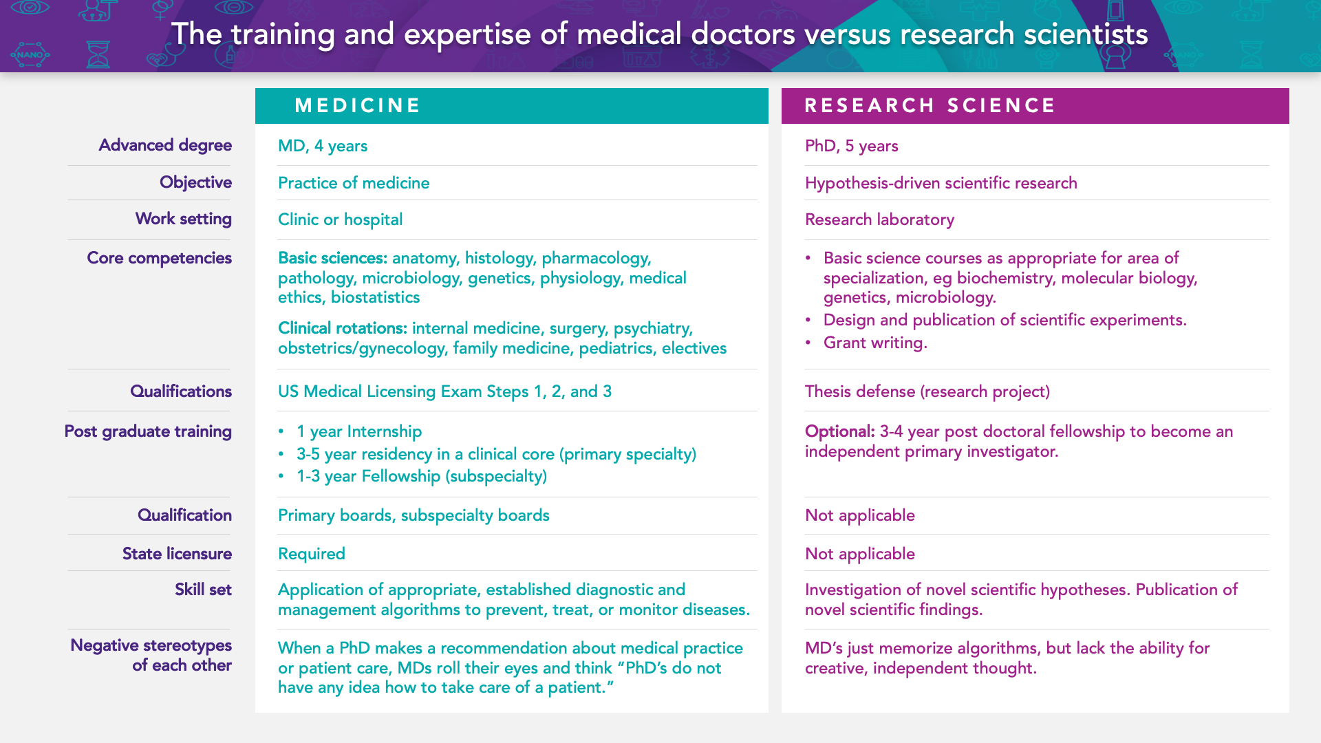 Table 1: The training and expertise of medical doctors versus research scientists.
