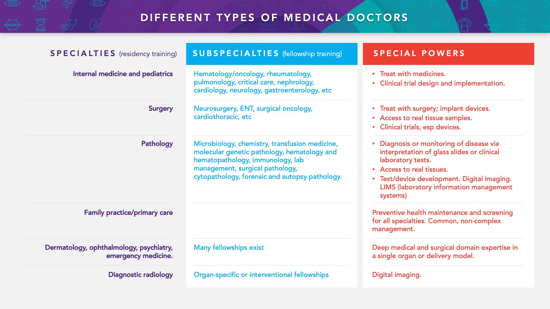 Table 2: Different types of medical doctors