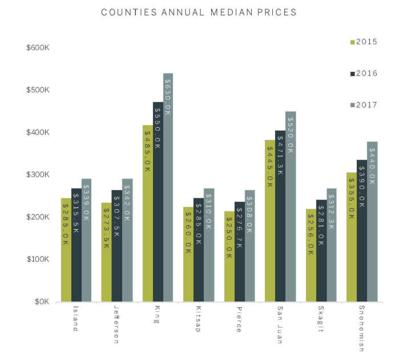 counties.annual.median.prices.jpg