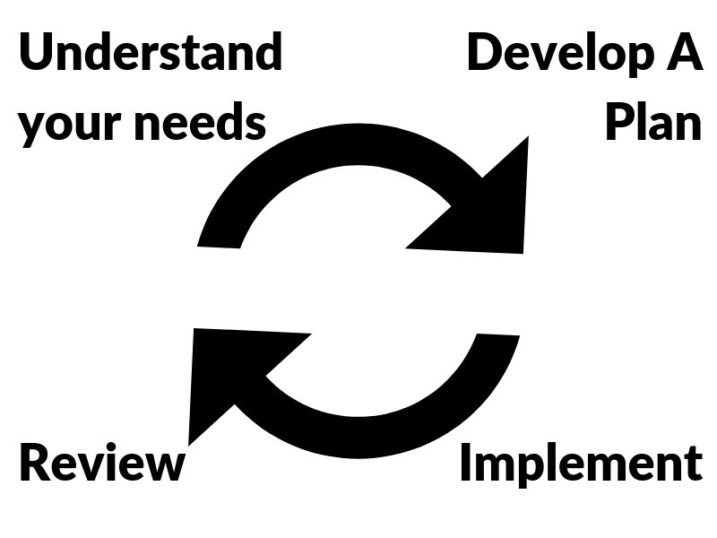 Implement, Review, Repeat.png