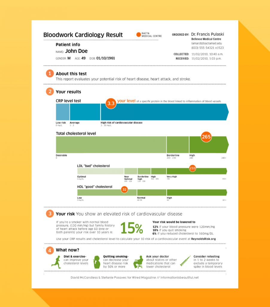 Infographic showing an improved Bloodwork Cardiology Result
