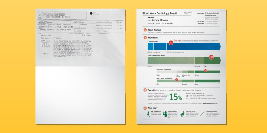 Comparison of the current Bllod Work Cardiology result an improved design