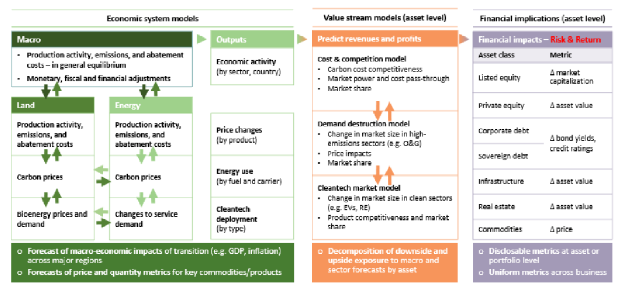 Source: UNPRI (2019)  The Inevitable Policy Response Preparing financial markets for climate-related policy/regulatory risks ,  Available at:  https://www.unpri.org/download?ac=7084  (Accessed: 8th October 2019).