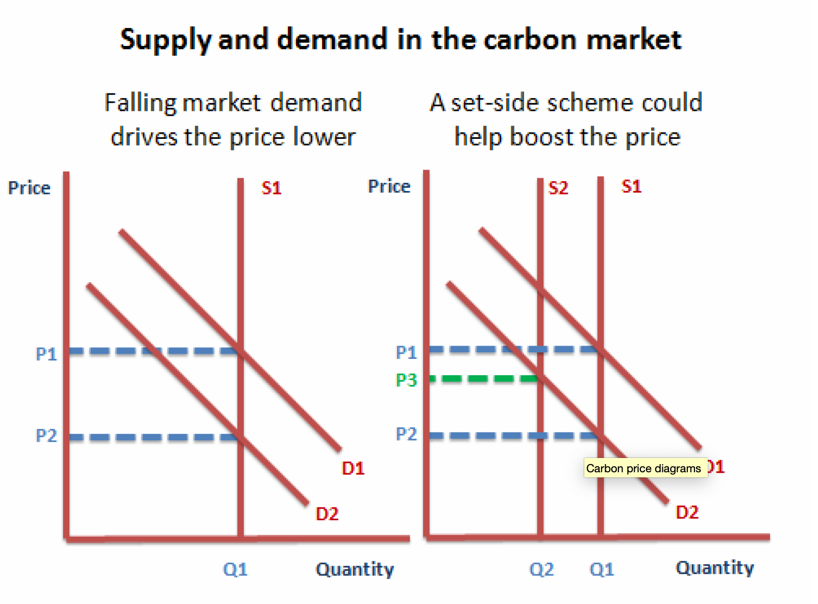 Riley, G. (2012)  Unit 1 Micro: The Collapsing Price of Carbon,  Available at:  https://www.tutor2u.net/economics/blog/unit-1-micro-the-collapsing-price-of-carbon  (Accessed: 13th October 2019).