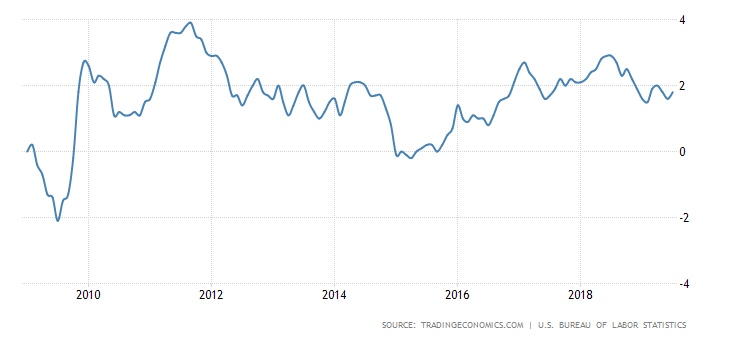Inflation rates over the past 10 years