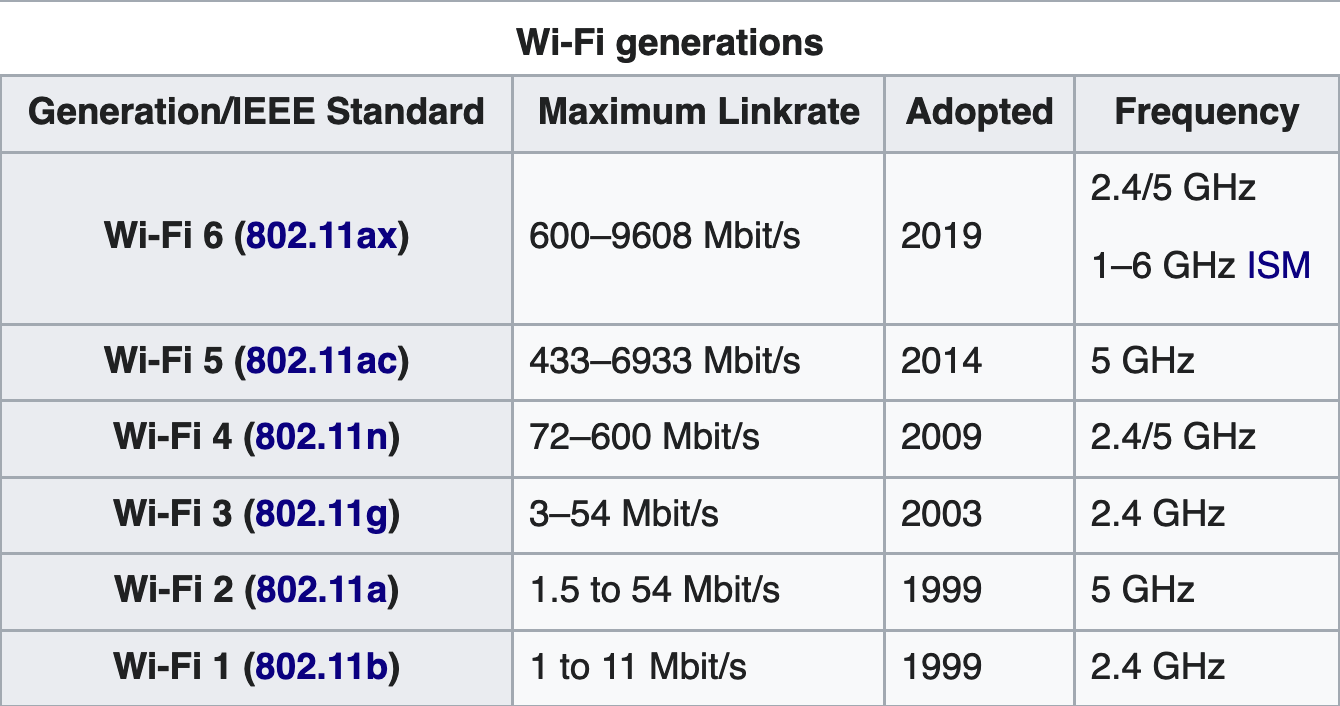 Wi-Fi 101 — Frequently Asked Questions