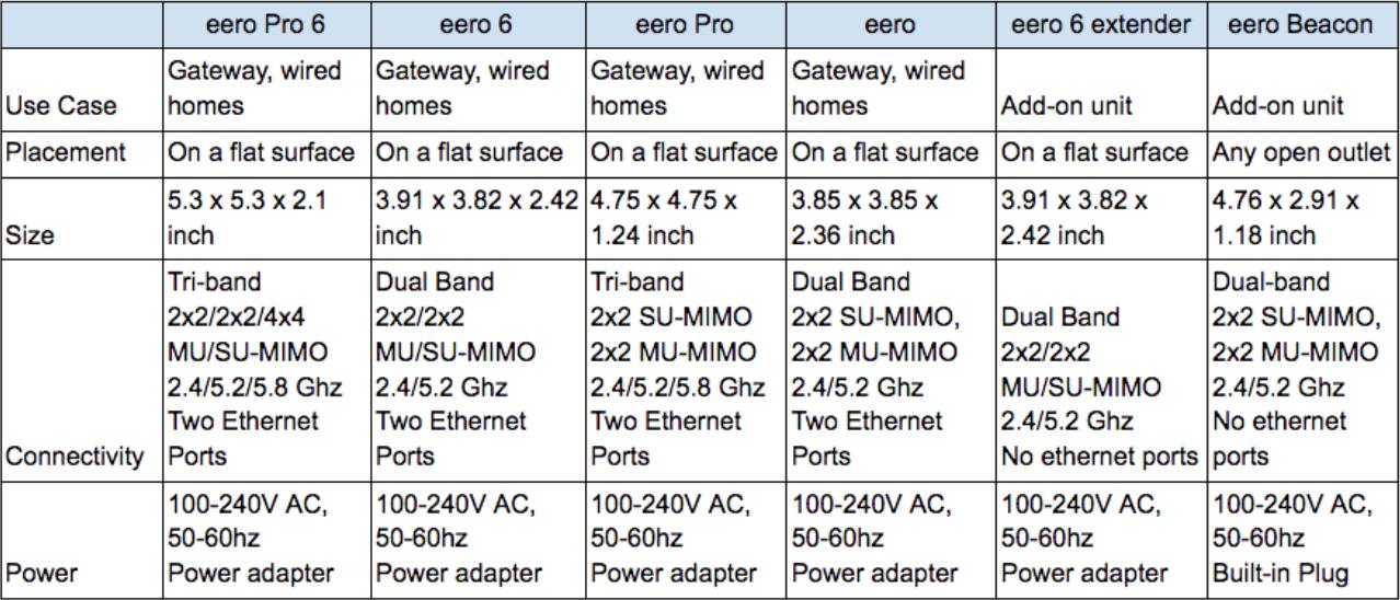 Eero 6 vs. Eero Pro 6: Wi-Fi 6 Model Comparison
