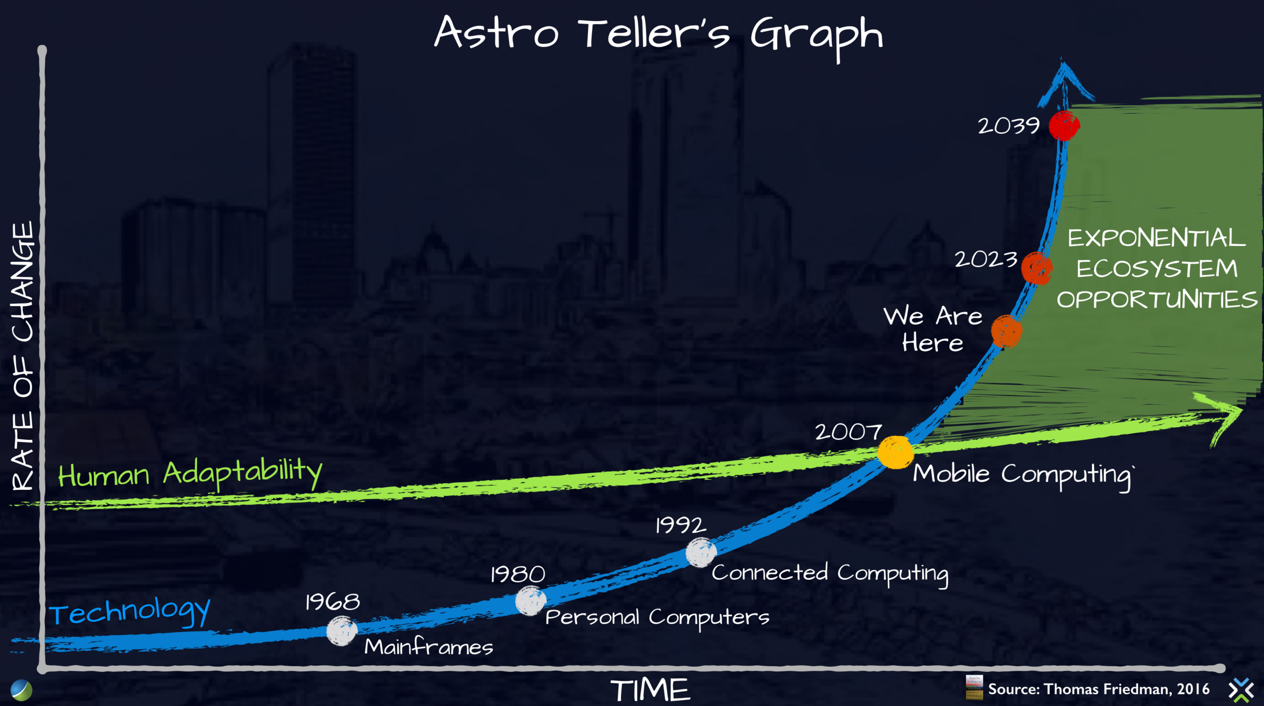 Astro Teller's Curve.png