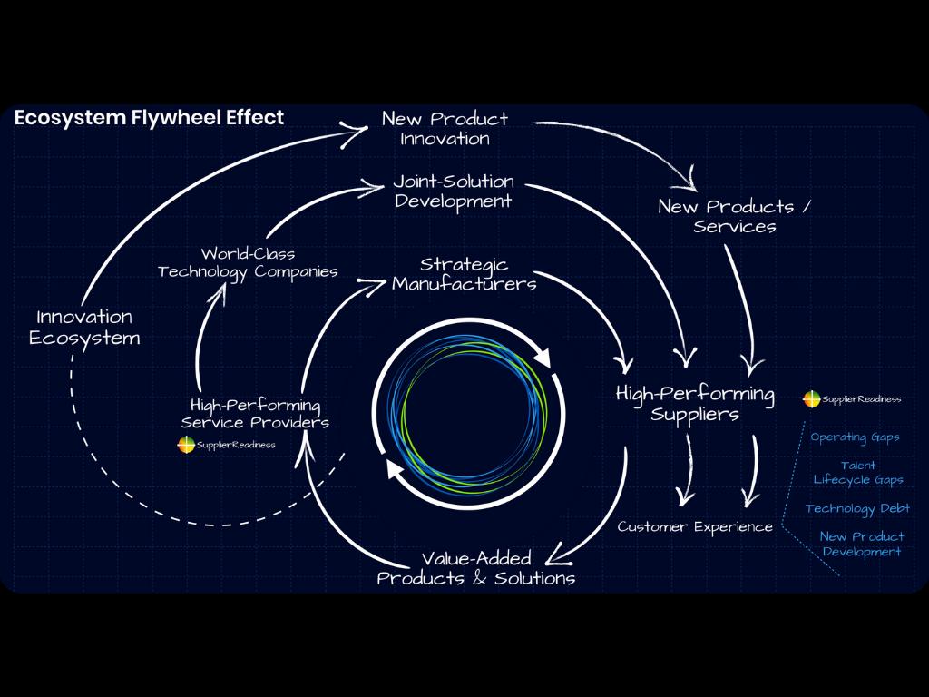 Flywheel Effect Framework  (Rounded).png