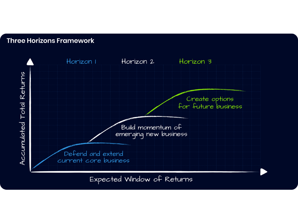 Three Horizons Framework  (Rounded).png
