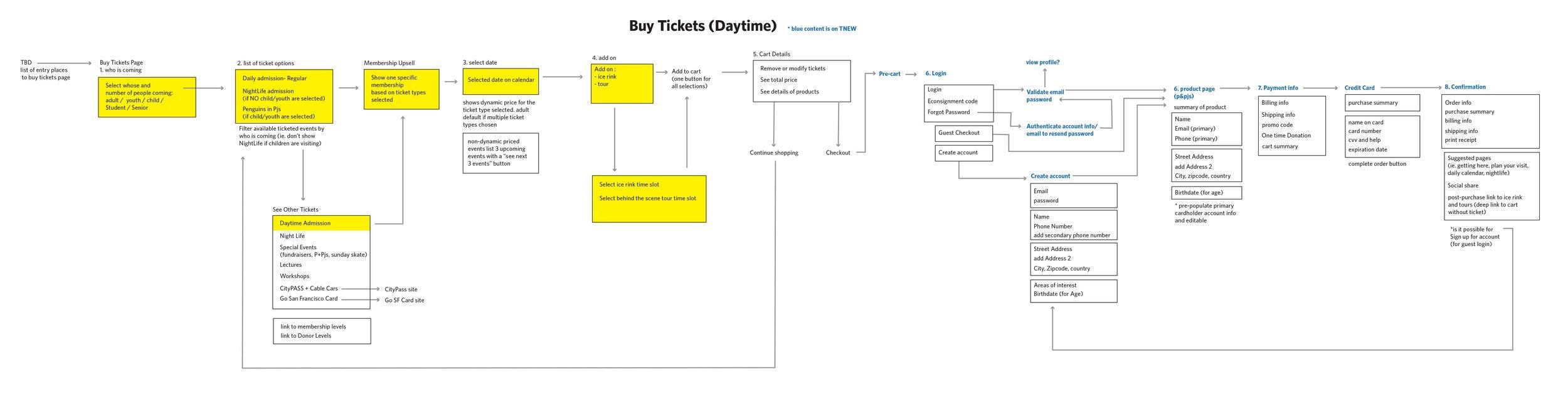 012919_cart-flowchart-buytickets-1.jpg