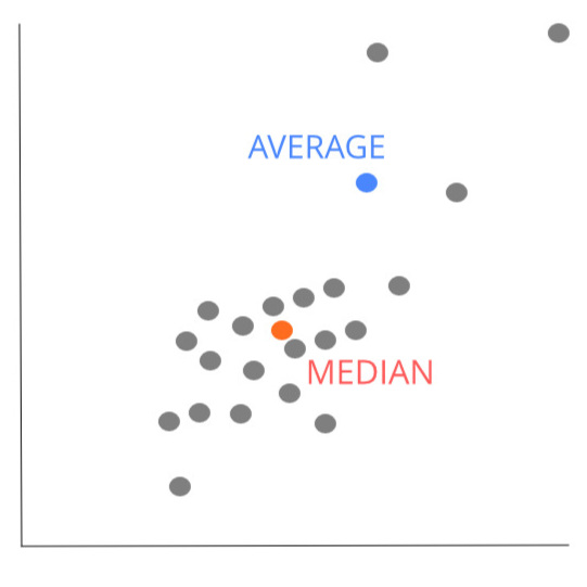 An example of a quick sketch that can clear up the reasoning behind choosing to use the data median over the data average. By Andrea K Haley. Graph with data points showing median in the middle and average nearer the outliers.