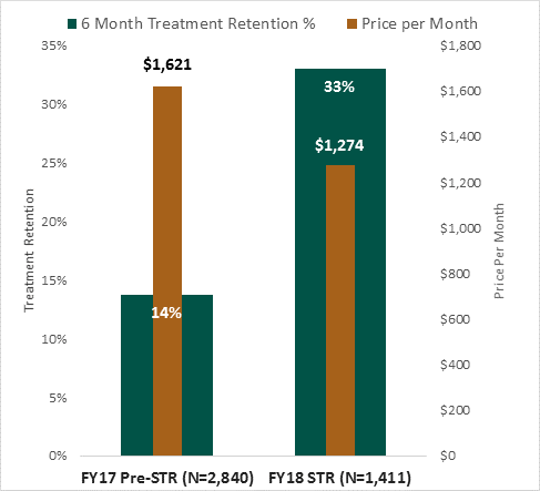 2019. Graph from Alex Duello, Evaluation Coordinator,  State Opioid Response , UMSL-MIMH  The graph above represents two key outcomes - six month treatment retention and median monthly cost - from evaluation of the first nine months of treatment delivery under the STR grant (July, 2017 to March, 2018). STR treatment data is compared to data from STR-contracted treatment agencies from the first nine months of the year prior to STR. Numbers reflect episodes of care (EOCs) for uninsured individuals with an Opioid Use Disorder (OUD) only. Through STR, six month treatment retention more than doubled, while the median monthly price of treatment decreased 19%. The median monthly price of treatment reflects costs incurred to the State and includes costs of all services delivered within an EOC (e.g., medication, counseling, case management, administrative incentive payments). Though monthly costs are lower during STR, overall EOC costs across pre-STR and STR are the same or higher during STR because people are staying in treatment longer. As longer retention is our shared clinical goal in the treatment of any chronic condition, we assessed monthly costs instead of full EOC costs when making cost comparisons.