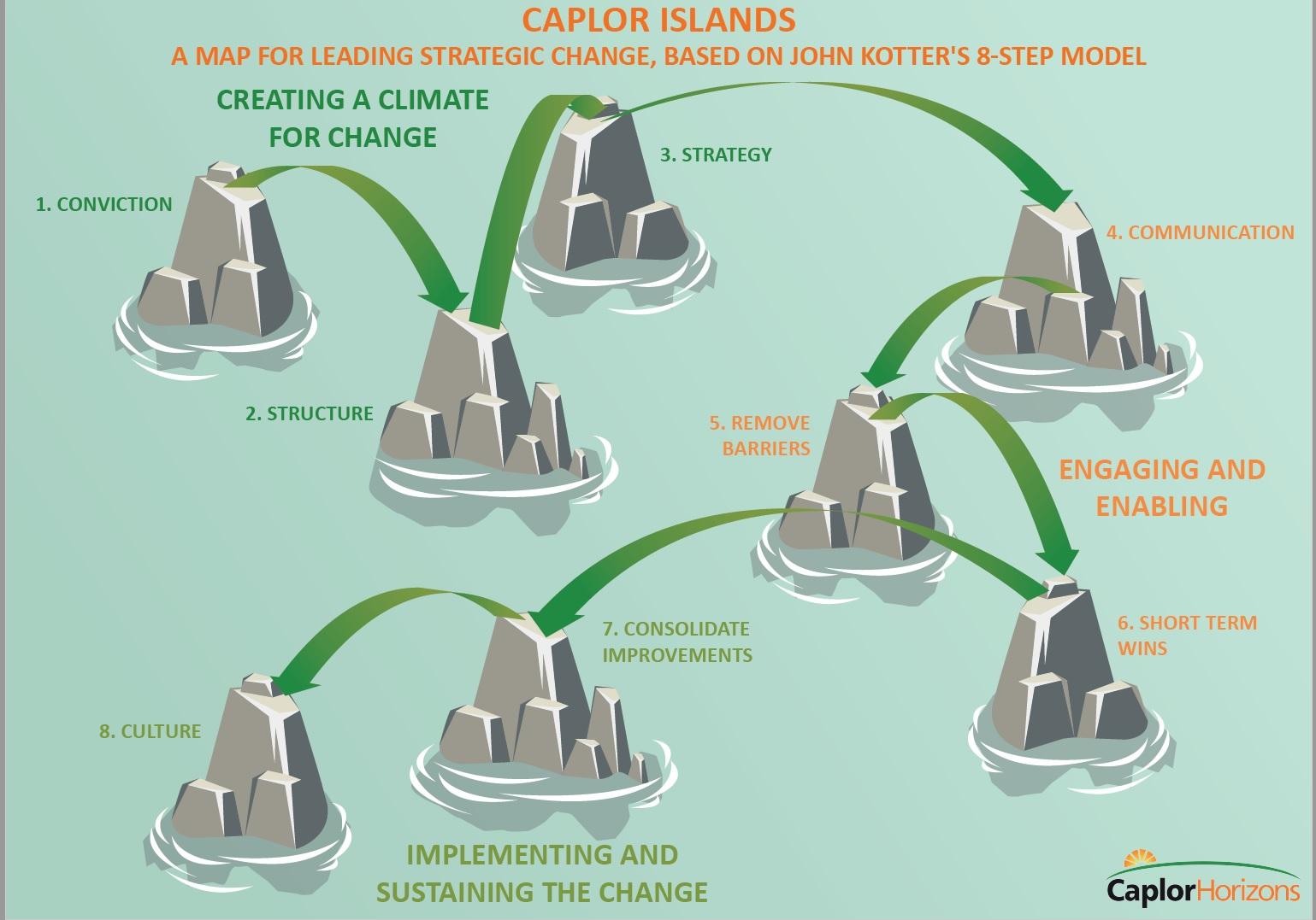 Caplor islands - The Caplor Islands is a model for leading strategic change inspired by John Kotter's 8-step model.