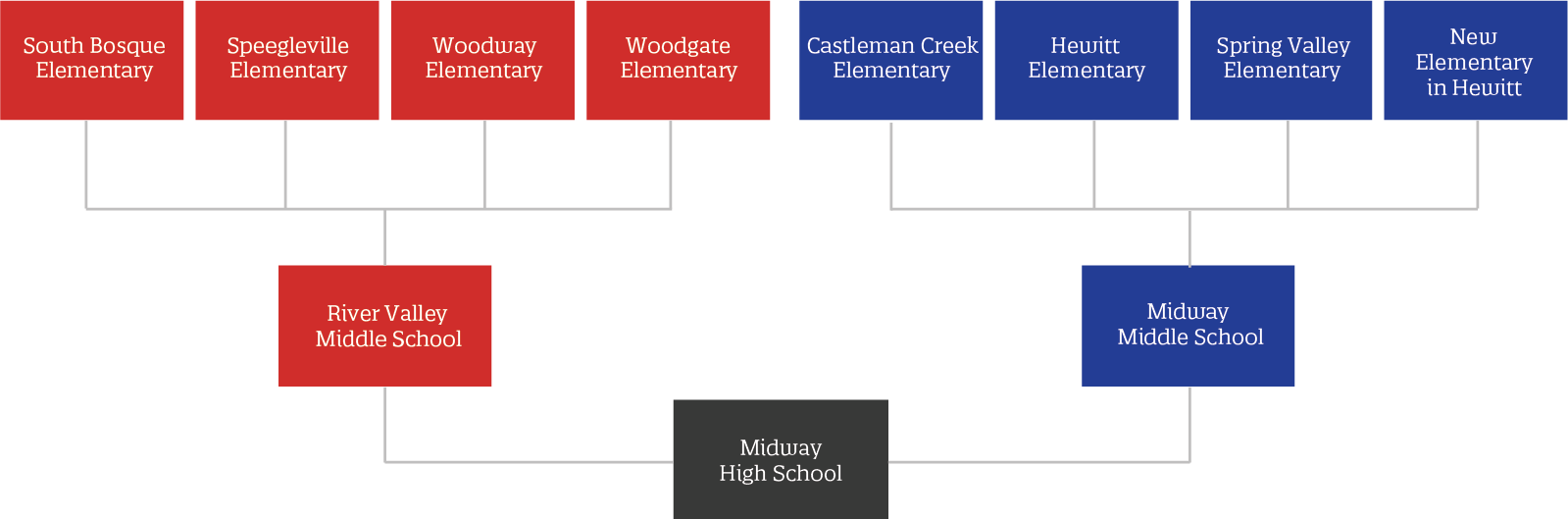 With the addition of a new school and re-purposing of two campuses, Midway ISD would operate two middle schools in the future. The new feeder pattern and attendance boundaries would not take effect until the construction at River Valley was complete. The earliest this could happen would be the 2022-2023 school year.