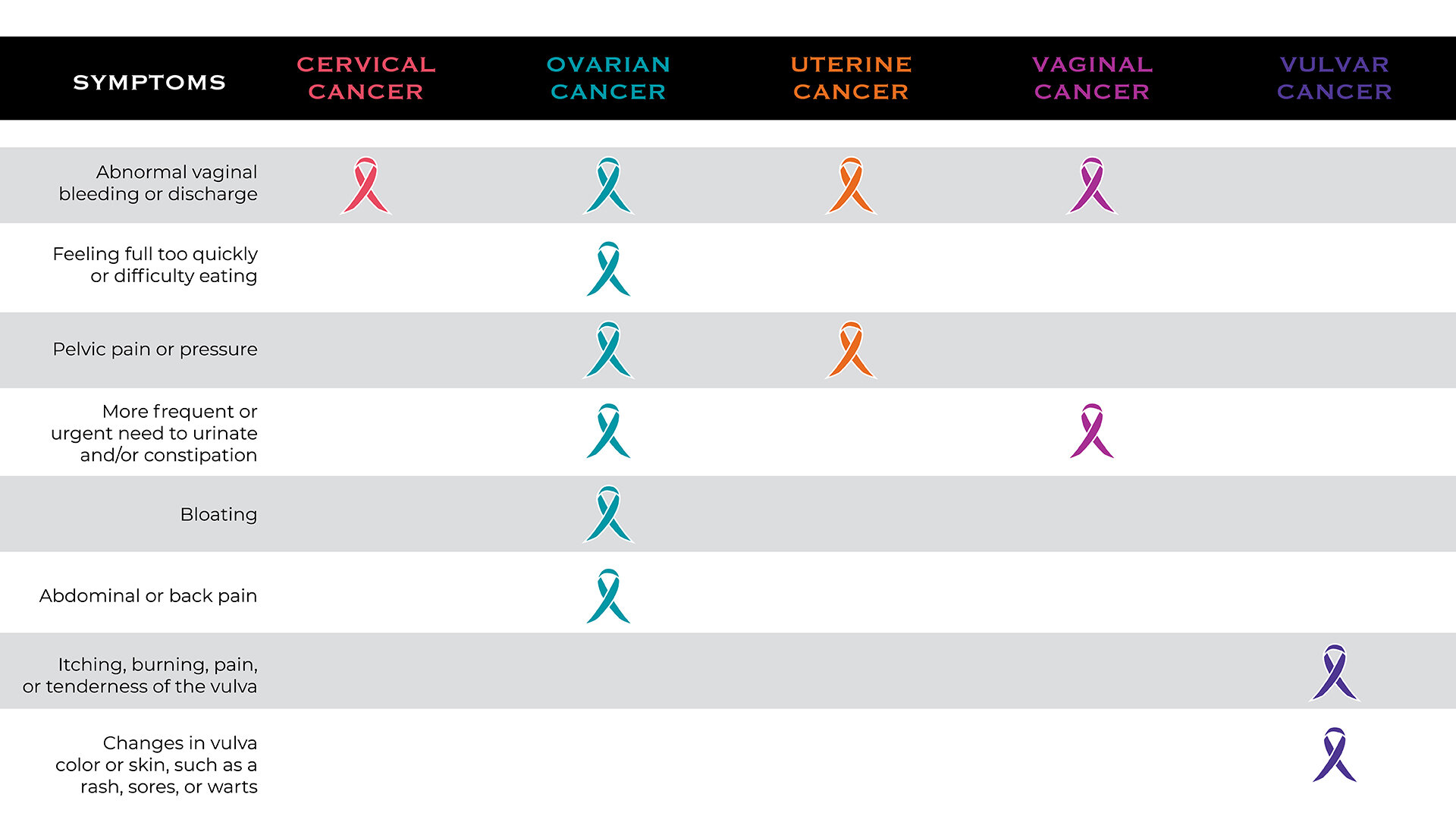 Signs Symptoms Laura Crandall Brown Foundation