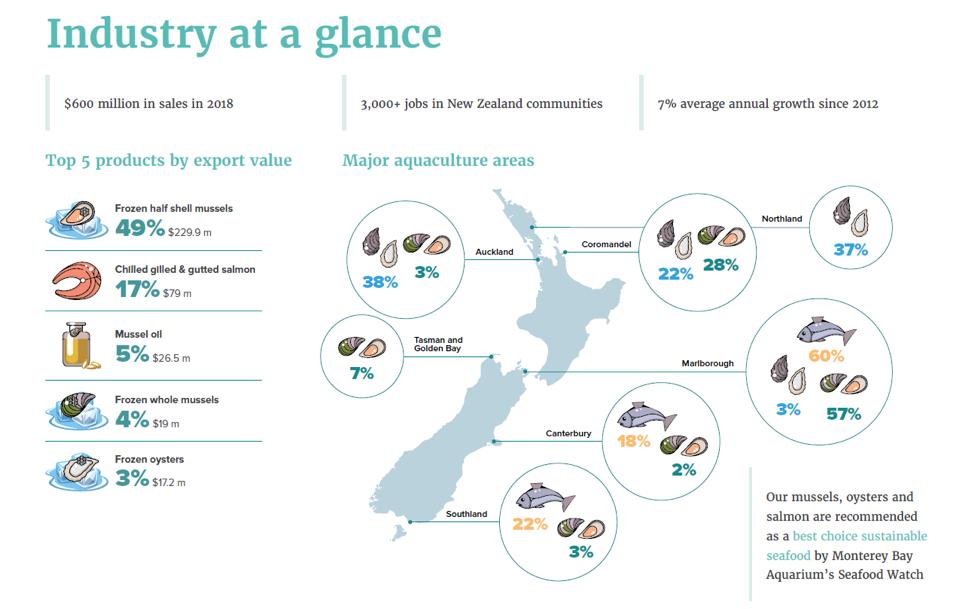 Courtesy of Aquaculture Strategy Document, MPI 2019