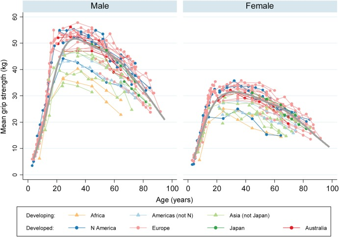 Grip strength mean values from included samples, by UN region. Dodds RM, Syddall HE, Cooper R, Kuh D, Cooper C, Sayer AA. Global variation in grip strength: a systematic review and meta-analysis of normative data.  Age Ageing . 2016;45(2):209–216. doi:10.1093/ageing/afv192
