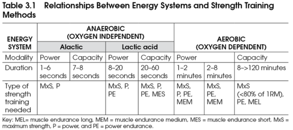 Table illustrating relationship between energy systems and strength training