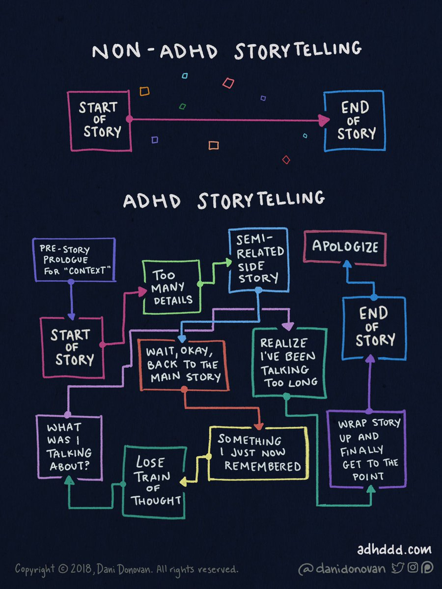 Dani Donovan is this amazing artist who creates posts like this explaining what it's like to live with ADHD.