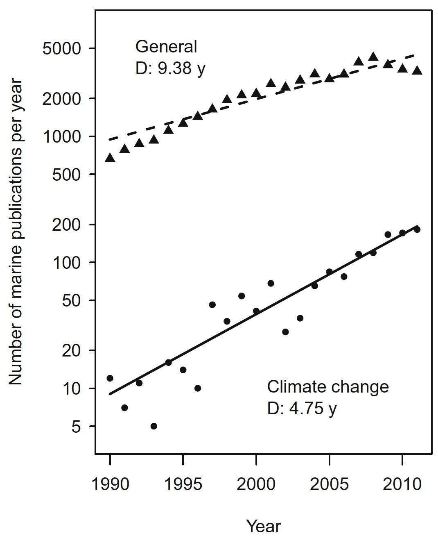 Figure 4 -  Trends in number of marine science publications per year in the Nordic region ( Pedersen et al 2015 ).