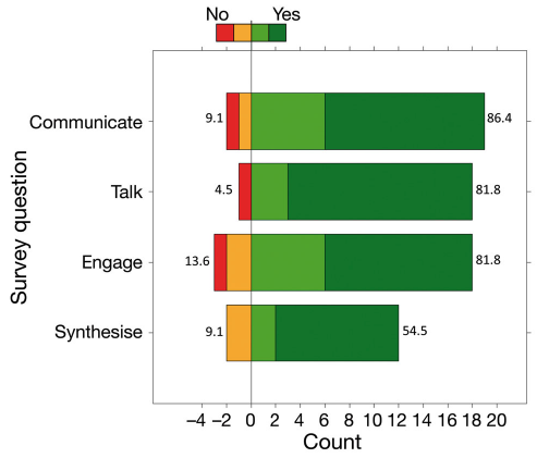 Figure 5  - Evaluation of how well NorMER experiences have enabled interdisciplinary learning ( Holt et al 2017 ).