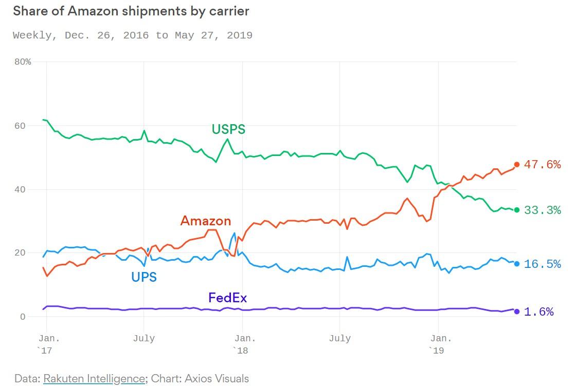 Amazon Shipments.jpg