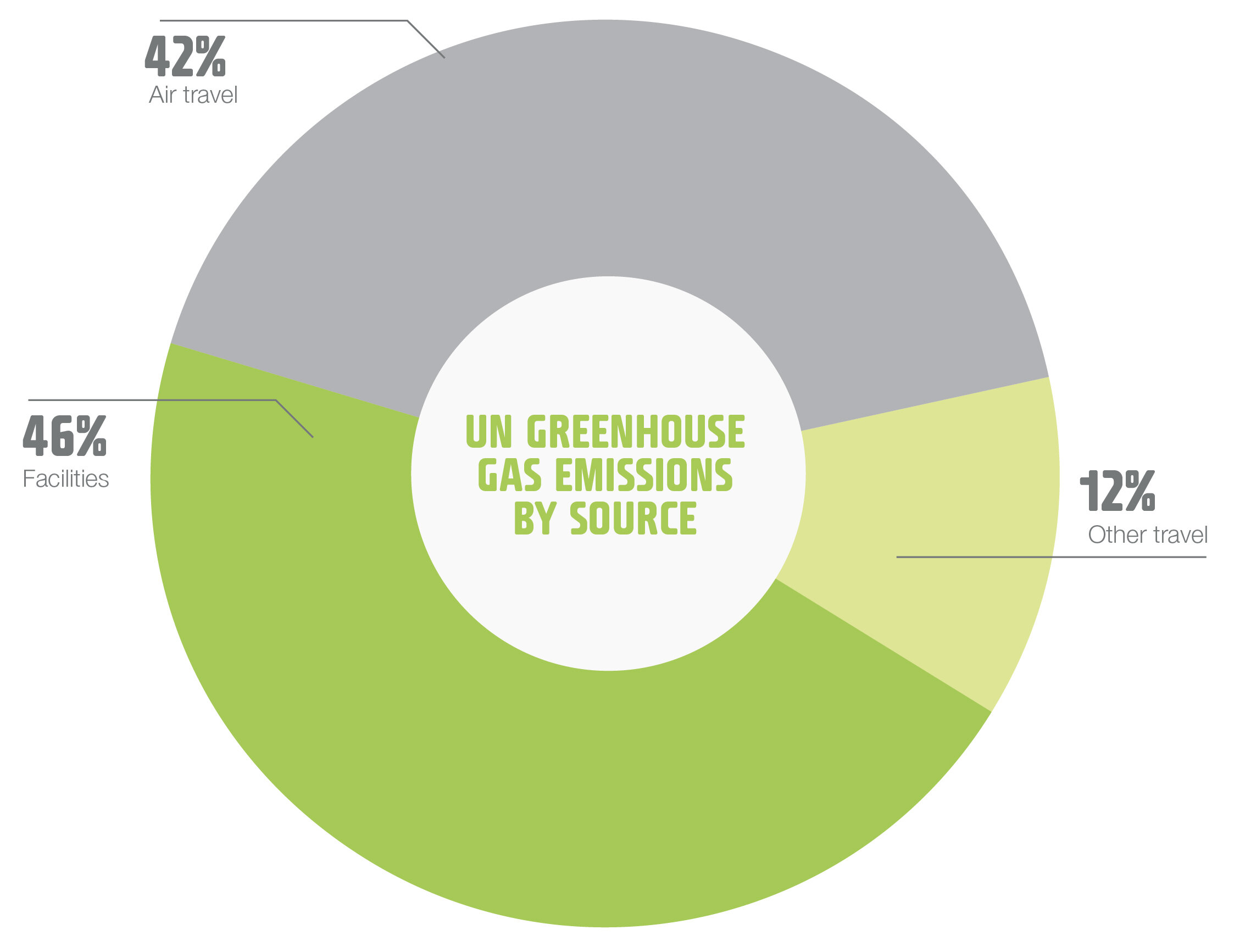 mobile_mobile_Emissions by source_2019 copy.jpg